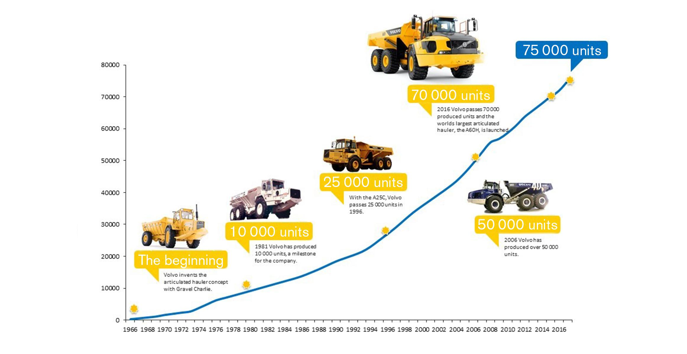 History of Volvo Articulated Trucks