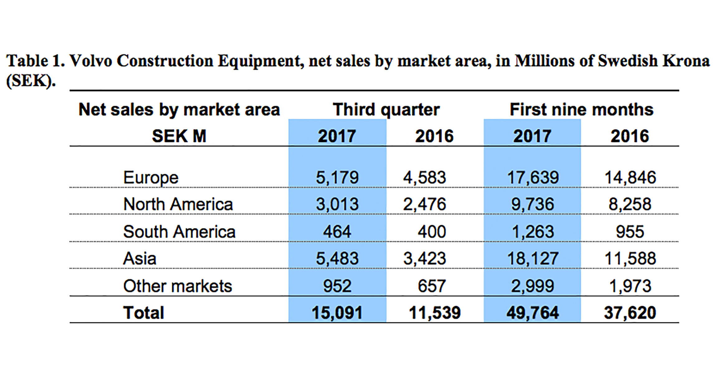 volvo-ce-sales-up-34-percent-in-Q3-02-2324x1200