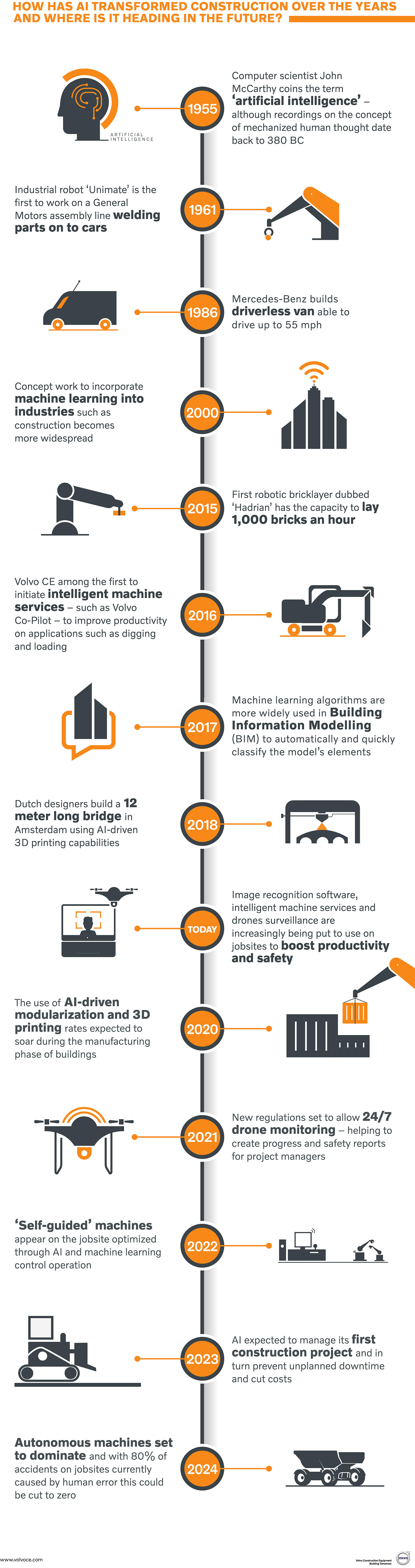 Infographic: The rise of AI in construction