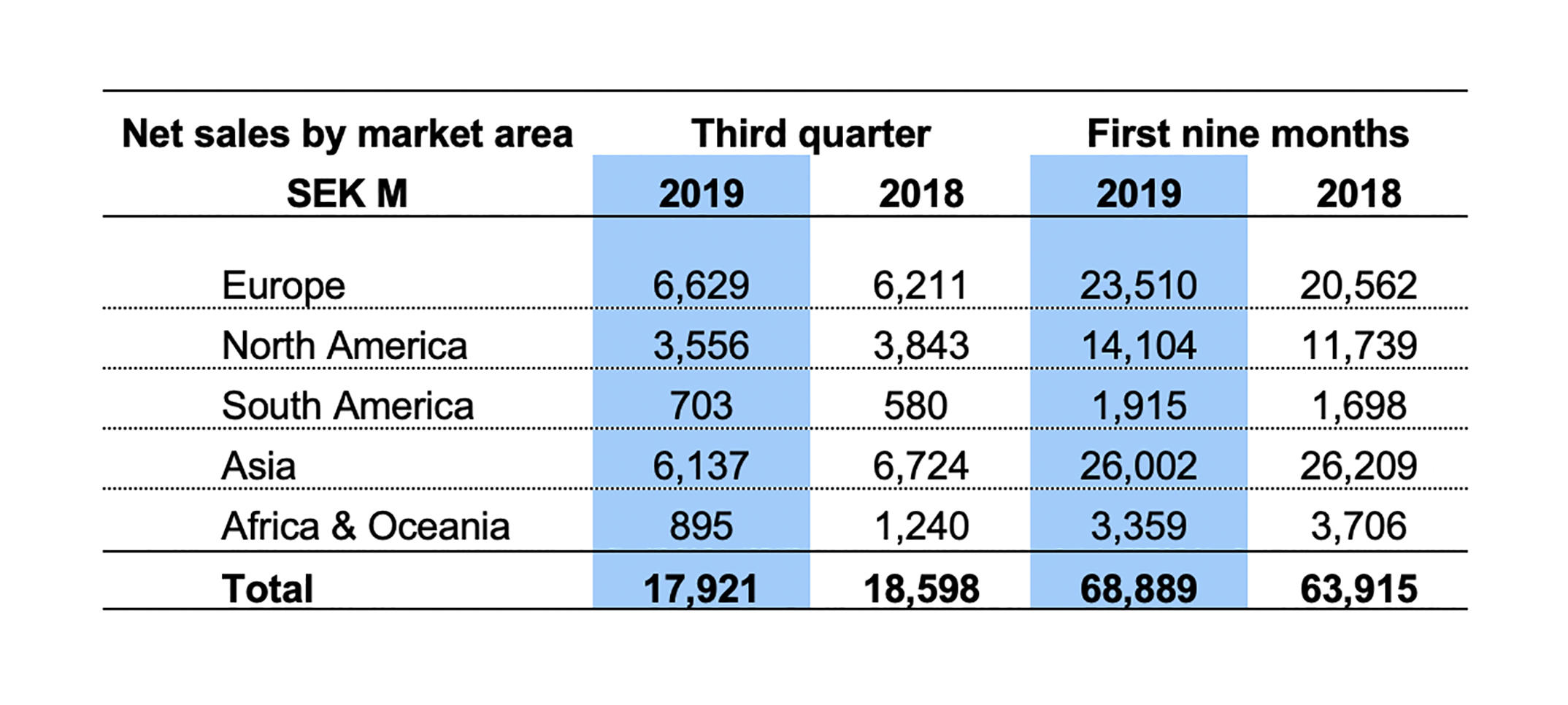 press-release_18-october-2019_volvo-ce-see-sales-dip-in-q3