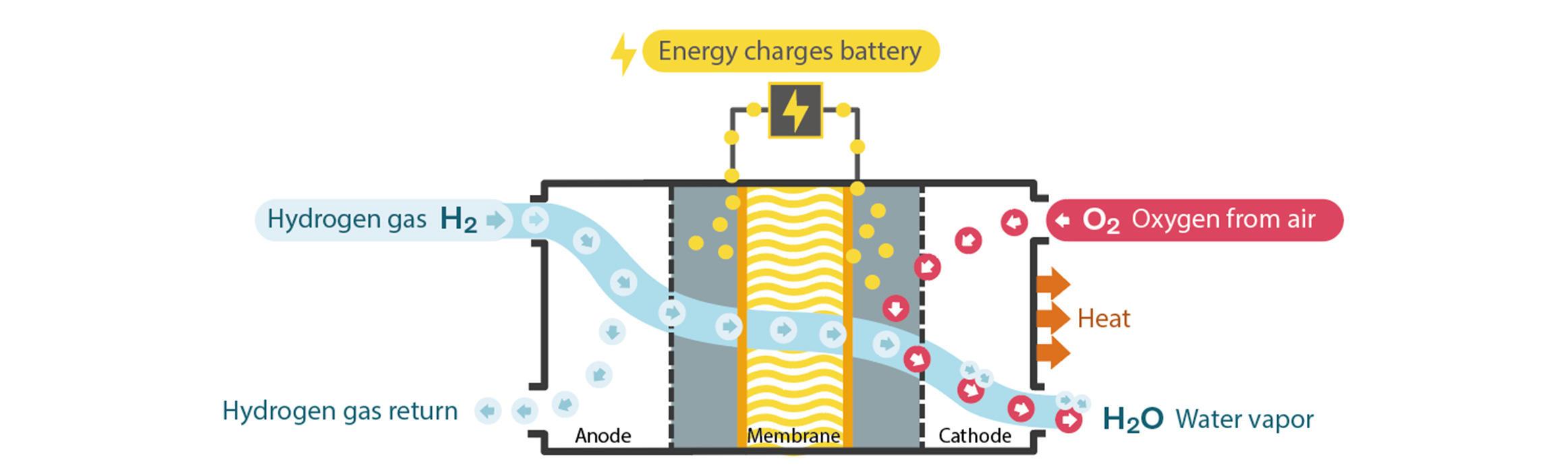 Volvo CE fait un grand pas vers un avenir neutre en carbone avec l'hydrogène Fuel Cell Test Lab - 03