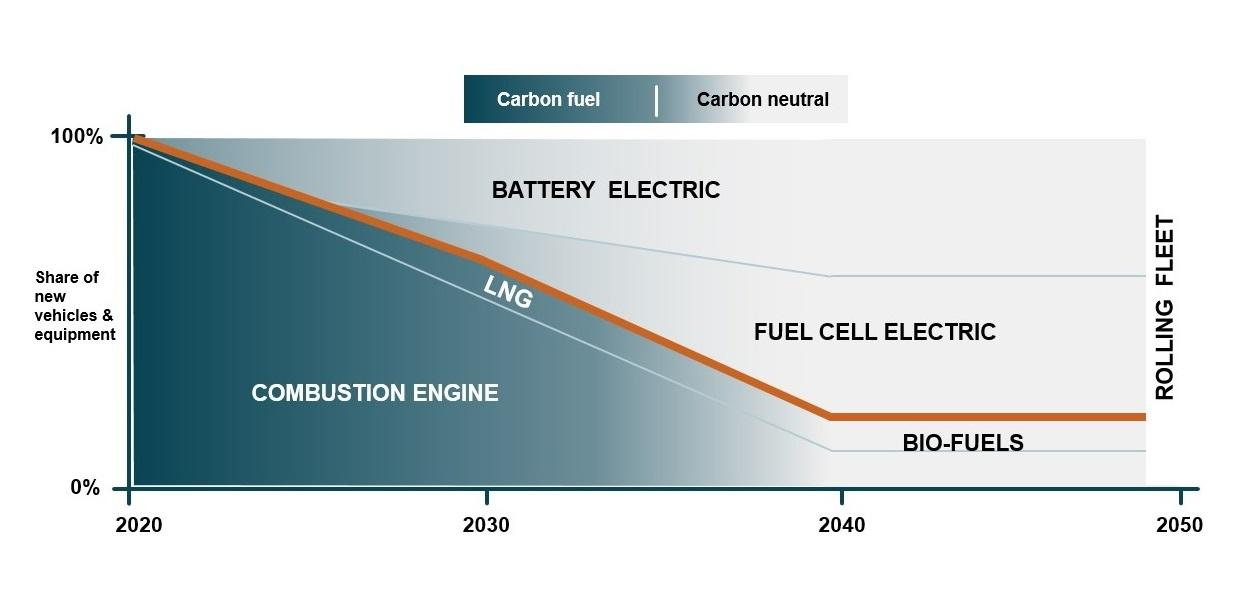 Volvo CE fait un grand pas en avant vers un avenir neutre en carbone avec l'hydrogène Fuel Cell Test Lab - 02