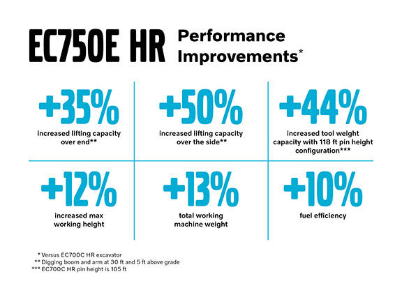 EC750E HR High-Reach Excavator Performance Improvements