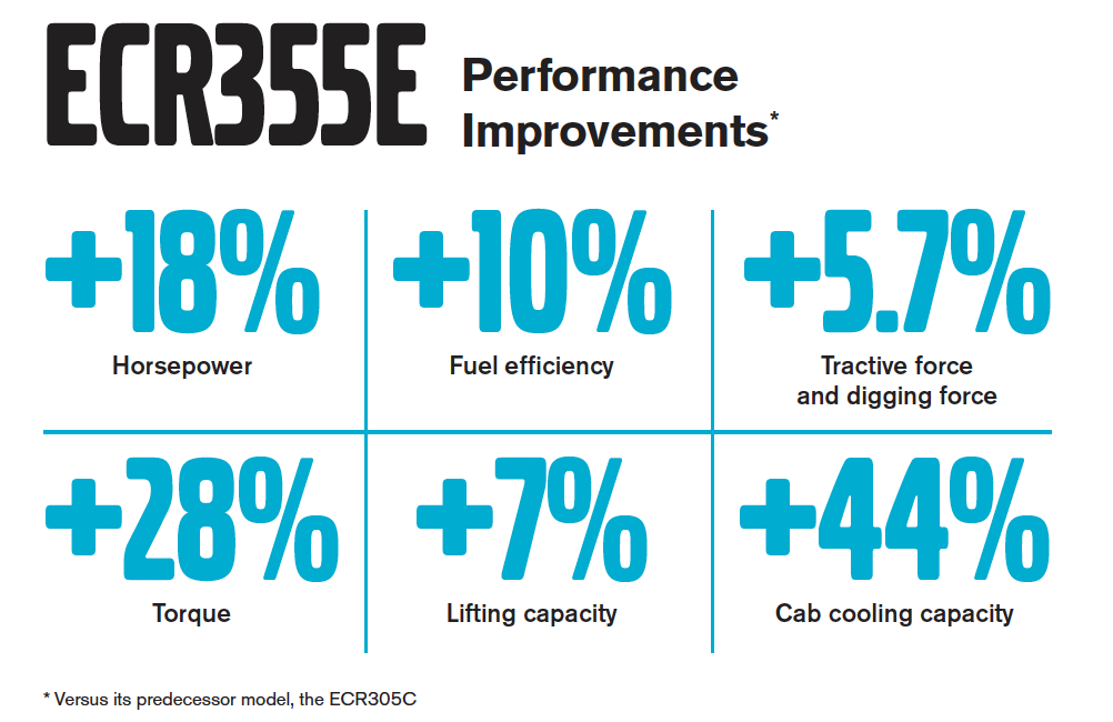 Volvo ECR355E Excavator Performance Improvements