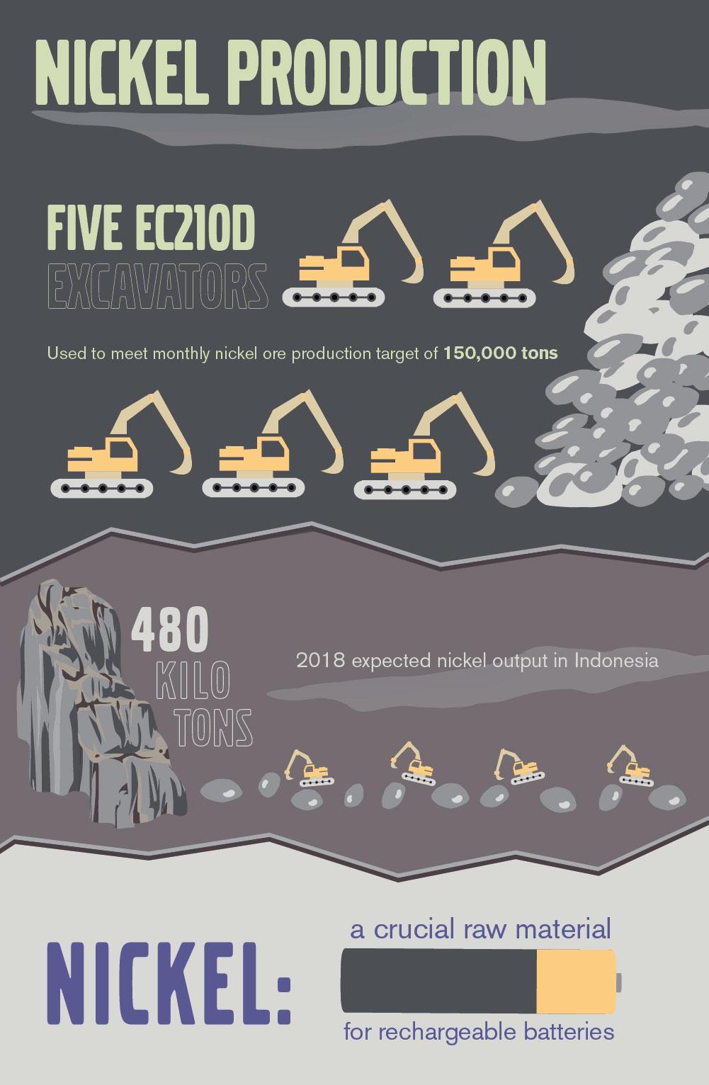EC210 Nickel