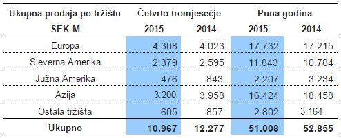 Tablica 1. Volvo Construction Equipment, ukupna prodaja po tržištu, u milijunima švedskih kruna