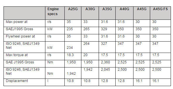 volvo-g-series-haulers-specifications