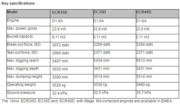 Volvo-ECR35D-specifications